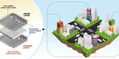 Imagine edifícios inteiros capazes de armazenar energia, como uma bateria gigante, no próprio concreto de que ele é feito (Crédito: Universidade de Tecnologia Chalmers)