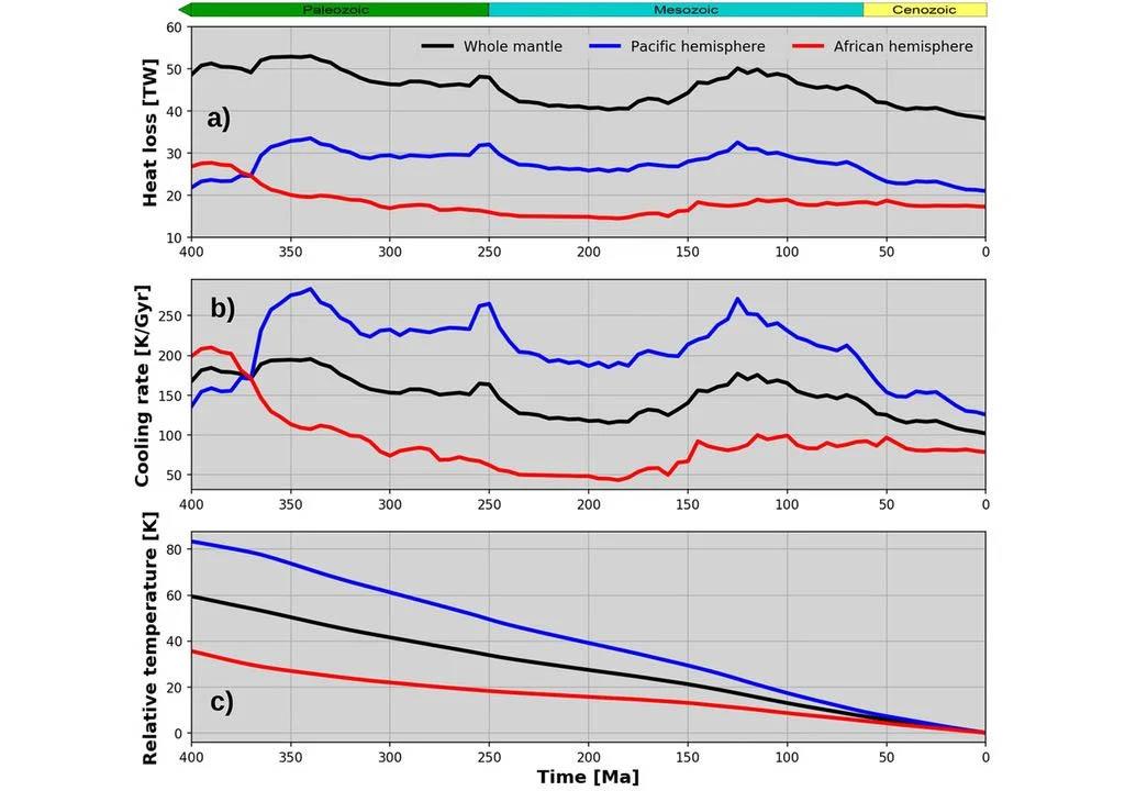 Gráfico: As taxas estimadas de resfriamento do manto sugerem um esfriamento significativamente maior do domínio do manto do Pacífico durante os últimos 400 milhões de anos, em comparação com o domínio africano. Fonte: K. Karlsen et al., 2020.